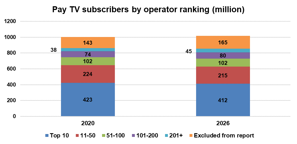 Pay TV subscribers by operator ranking - 2020, 2026