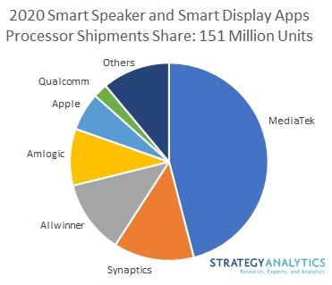 Smart Speaker and Smart Display Apps Processor Shipments Share - Mediatek, Synaptics, Allwinner, Amlogic, Apple, Qualcomm, Others - 2020