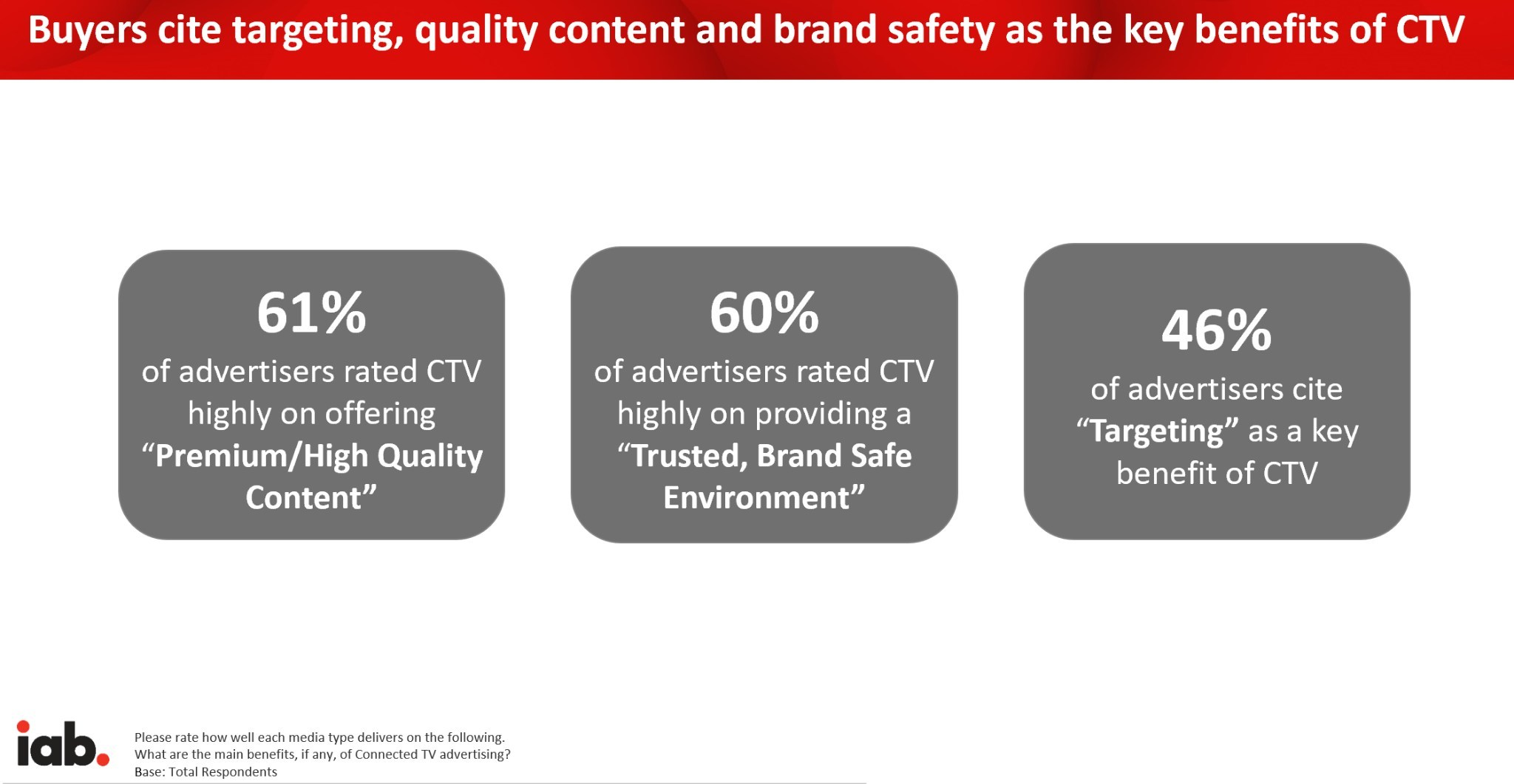 Targeting, Quality Content and Brand Safety key benefits of CTV