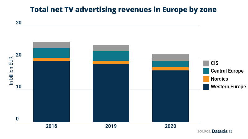 Total net TV advertising revenues in Europe by region - Western Europe, Nordics, Central Europe, CIS - 2018-2020