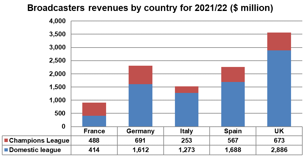 Broadcasters revenues by country for 2021/22 - France, Germany, Italy, Spain, UK - Domestic league, Champions League