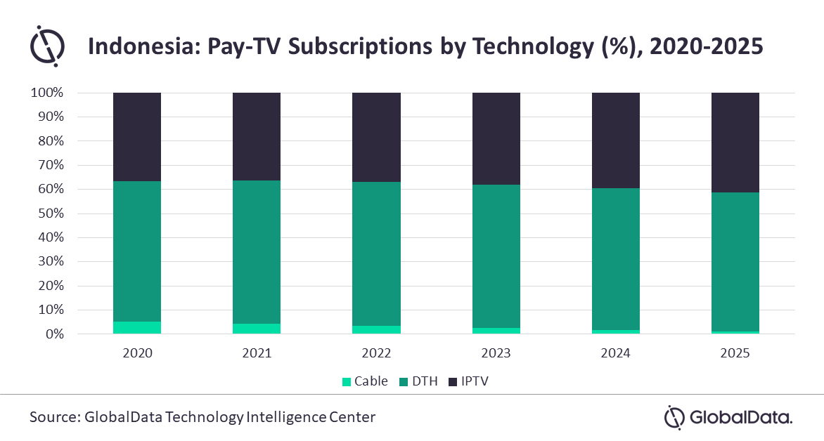 Indonesia Pay TV Subscriptions by Technology - Cable TV, DTH (Satellite), IPTV - 2020-2025