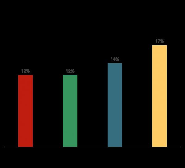 Monthly reach piracy (15-74-year olds) - Denmark, Finland, Norway, Sweden