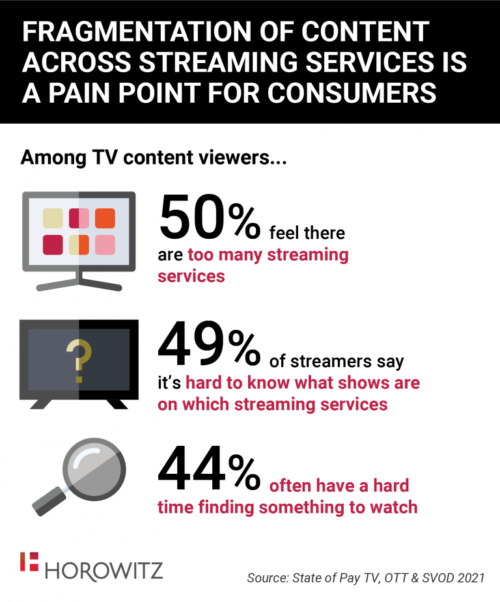 Fragmentation Of Content Across Streaming Services Is A Pain Point For Consumers