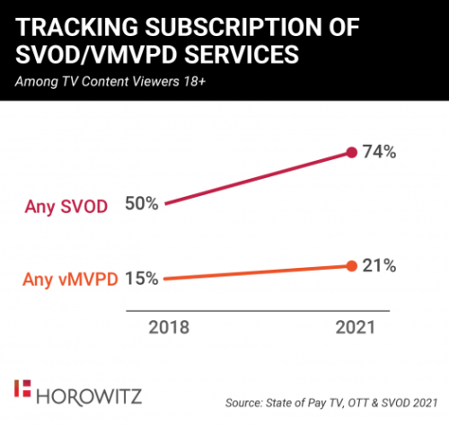 Tracking Subscriptions Of SVOD/vMVPD Services