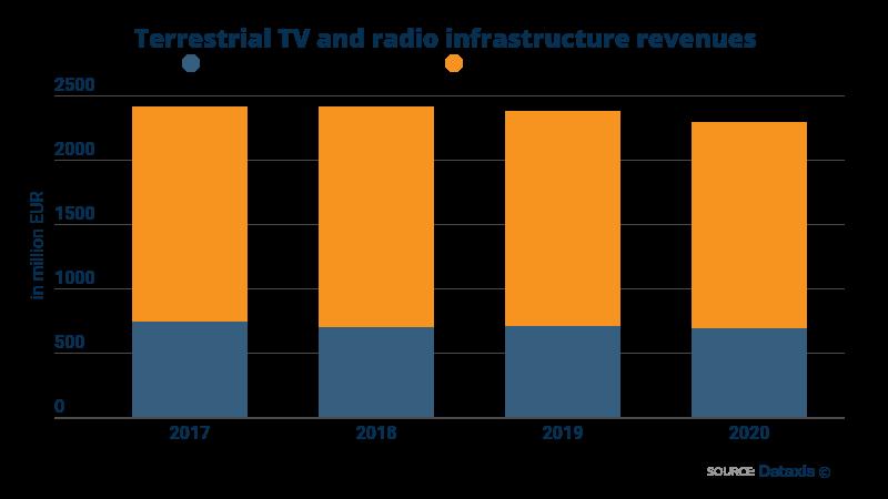 Terrestrial TV and Radio Infrastructure Revenue - Europe - 2017-2020
