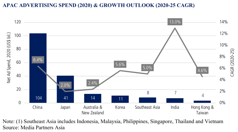APAC Advertising Spend (2020) and Growth Outlook (2020-25 CAGR) - China (Ad Spend: $104bn; CAGR: 6.4%), Japan (Ad Spend: $41bn; CAGR: 2.0%), Australia & New Zealand (Ad Spend: $14bn; CAGR: 2.4%), Korea (Ad Spend: $11bn; CAGR: 5.6%), Southeast Asia (Ad Spend: $8bn; CAGR: 5.0%), India (Ad Spend: $7bn; CAGR: 13.0%), Hong Kong & Taiwan (Ad Spend: $4bn; CAGR: 4.6%)