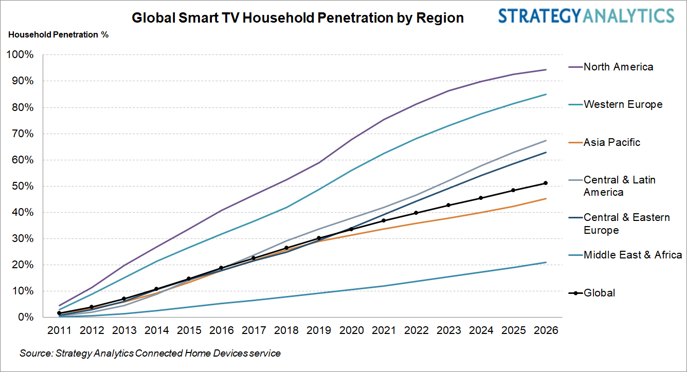 Global Smart TV Household Penetration by Region - North America, Western Europe, Asia-Pacific, Central and Latin America, Central and Eastern Europe, Middle-East and Africa, Global - 2011-2026
