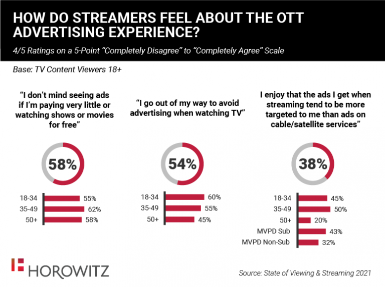 US - How Do Streamers Feel About The OTT Advertising Experience?