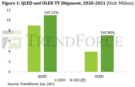 QLED and OLED TV Shipments - 2020-2021