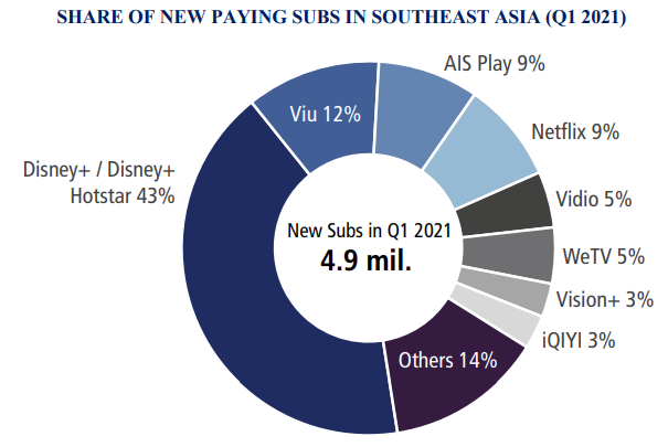 Share Of New Paying Subs In Southeast Asia (Q1 2021) - Disney+/Disney+ Hotstar 43%, Viu 12%, AIS Play 9%, Netflix 9%, Vidio 5%, WeTV 5%, Vision+ 3%, iQIYI 3%, Others 14% - New Subs in Q1 2021 4.9 million