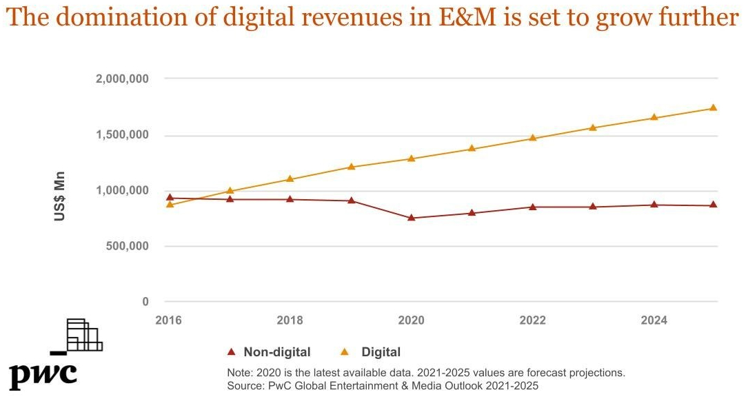The domination of digital revenues in E&M is set to grow further - digital, non-digital - 2016-2025