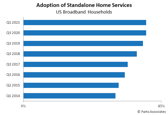 U.S. Adoption Of Standalone Home Services - 2014-2021