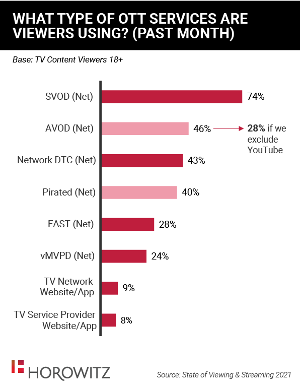 What Type Of OTT Services Are Viewers Using - SVOD, AVOD, Network DTC, Pirated, FAST, vMVPD, TV Network Website/App, TV Service Provider Website/App?