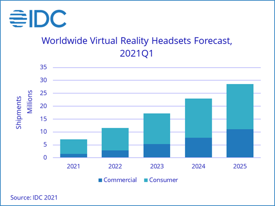 Worldwide Virtual Reality Headsets Forecast - Commercial, Consumer - 2021-2025