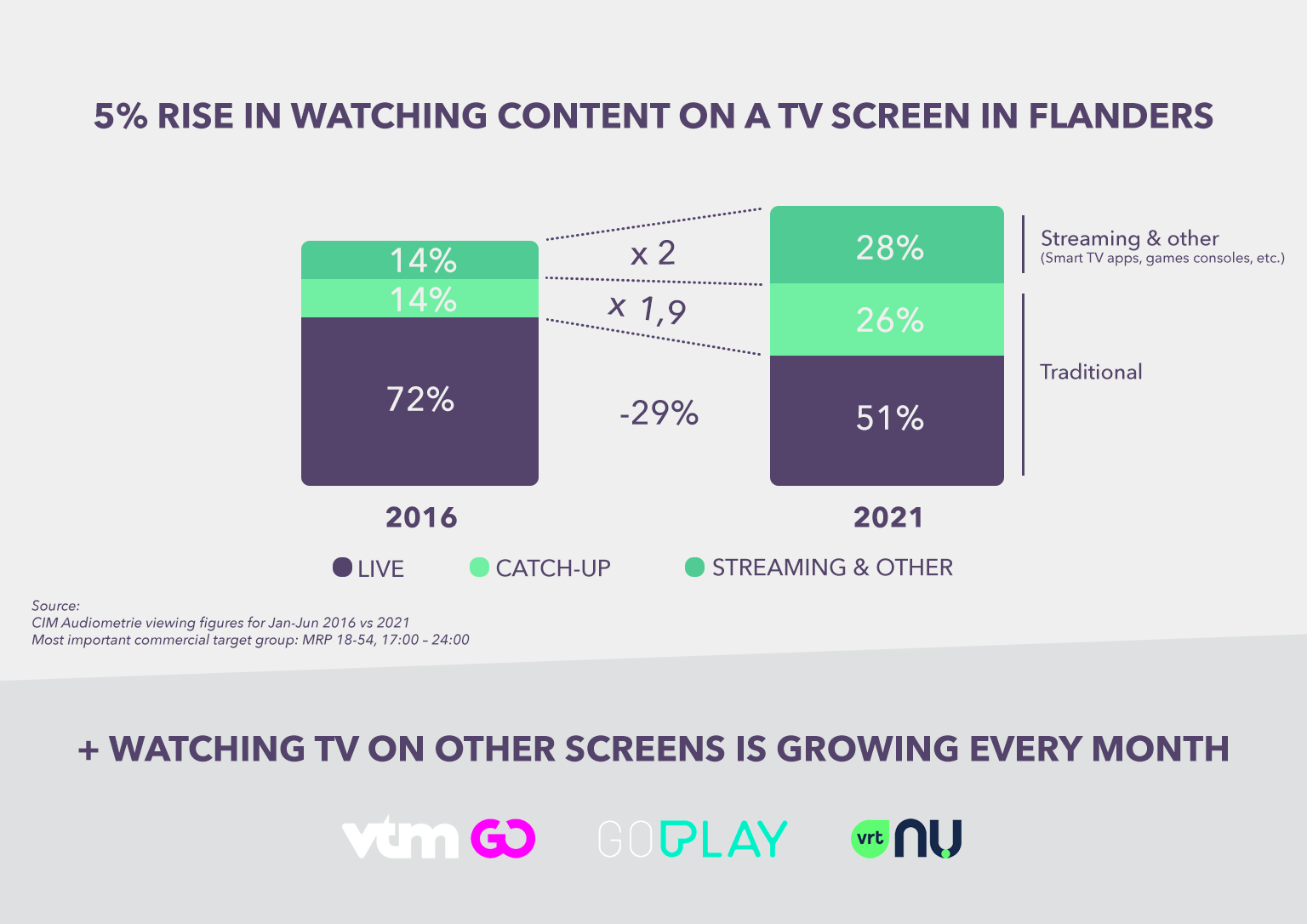 5% Rise In Watching Content On A TV Screen In Flanders