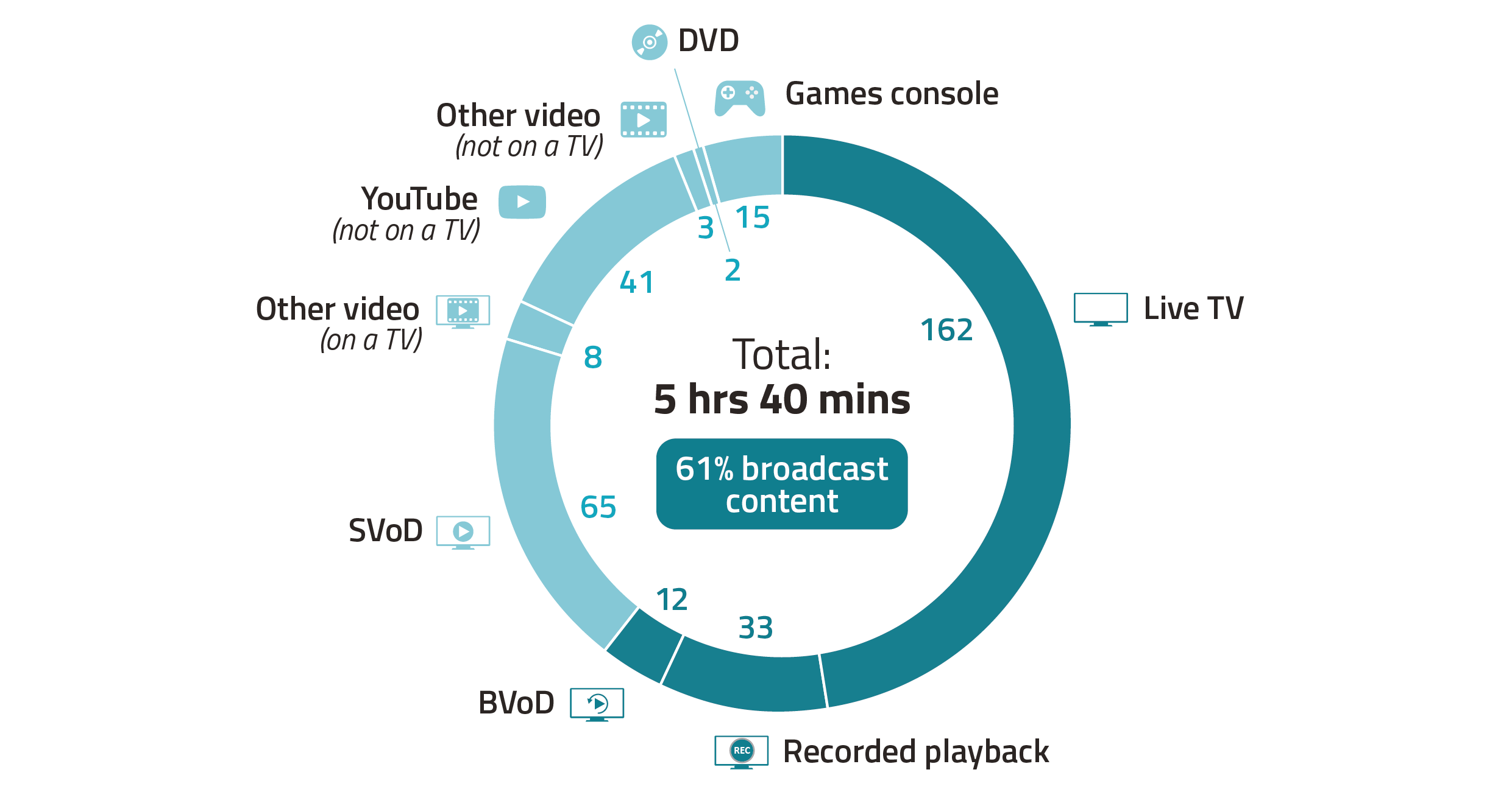 Image shows a doughnut chart showing the average minutes of viewing spent  per person per day across different platforms in 2020. The total viewing per person per day across 2020 was 5 hours and 40 minutes of which the majority (162 minutes) was spent watching live TV.
