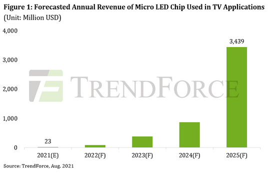 Annual Revenue Forecast For Micro LED Chips Used In TV Applications