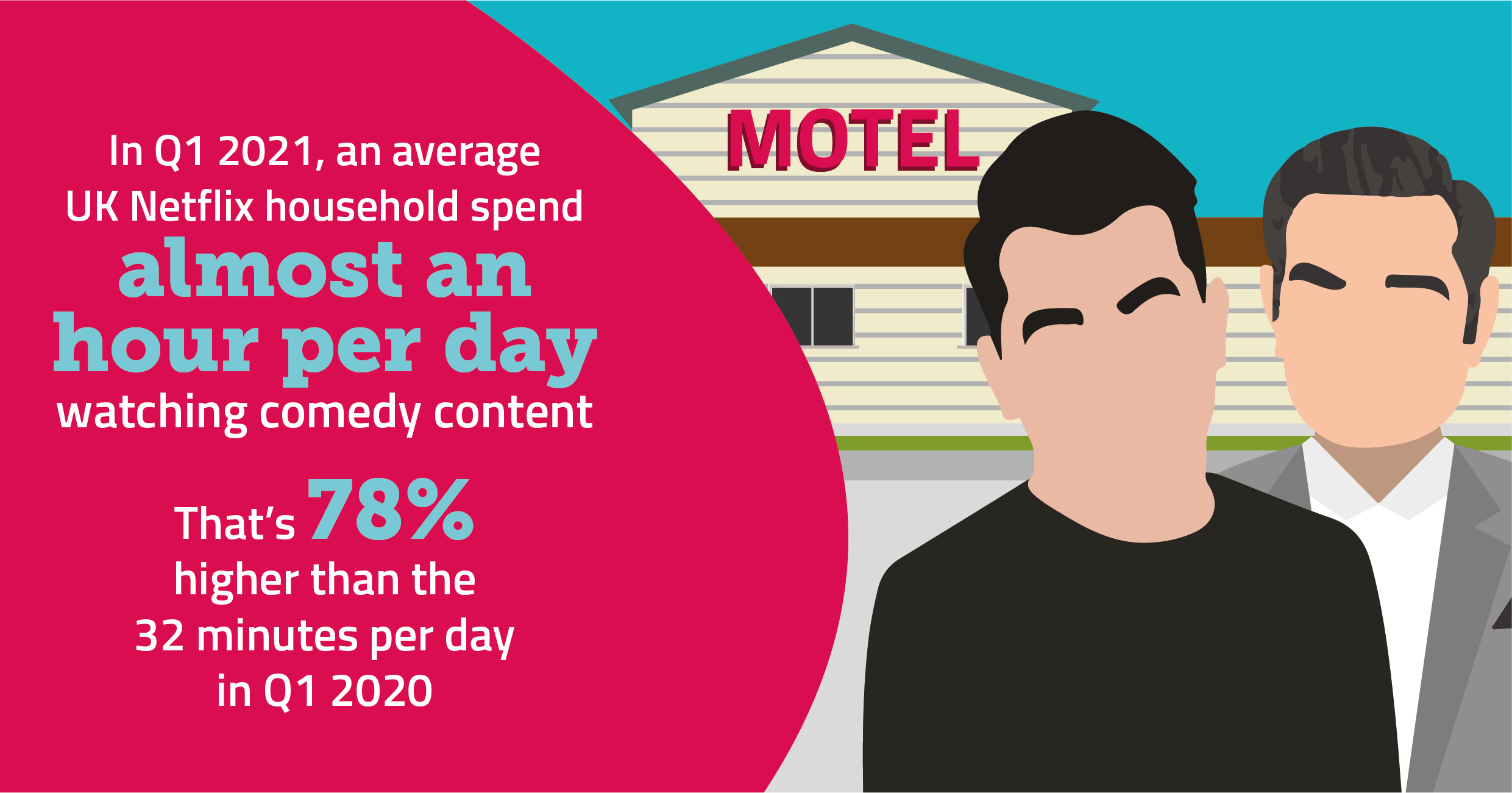 In Q1 2021, an average UK Netflix household spend almost an hour a day watching comedy content. That's 78% higher than the 32 minutes per day in Q1 2020.