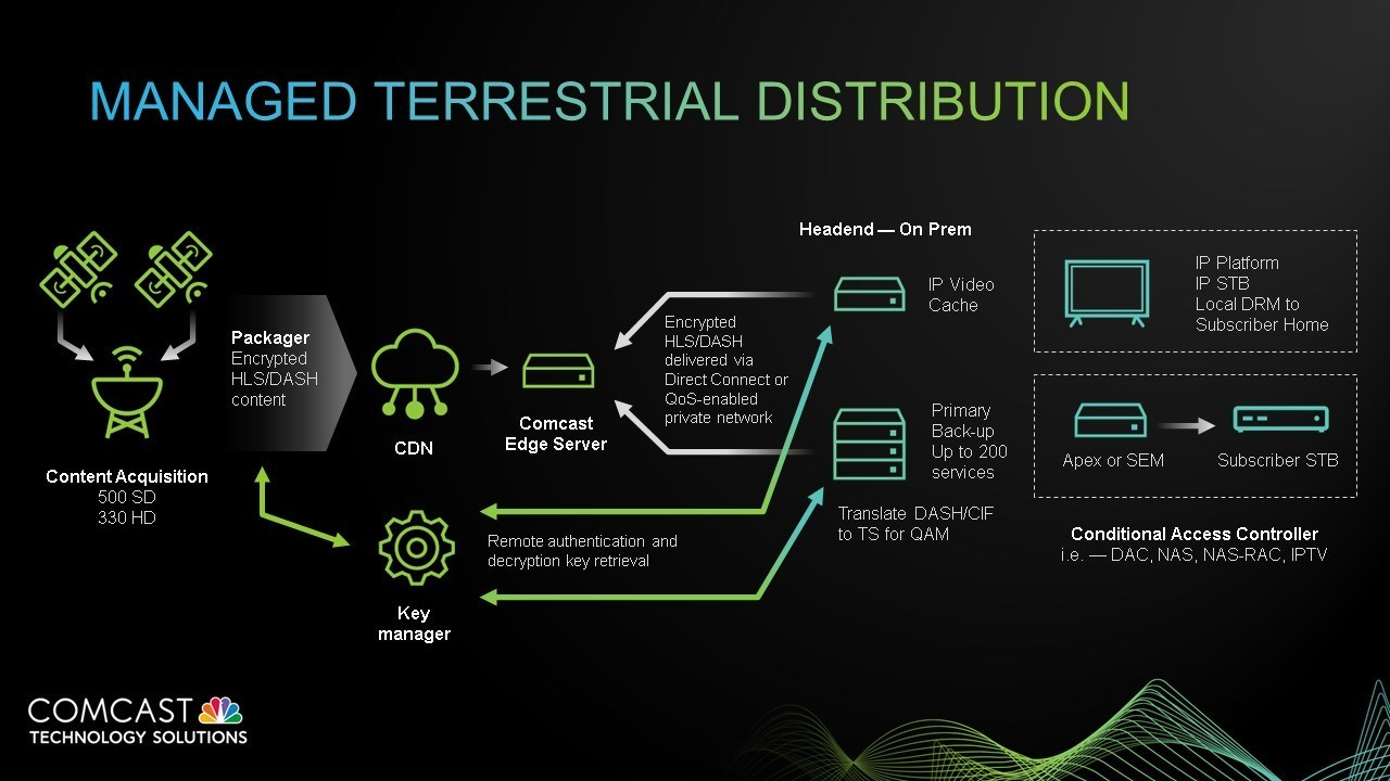 CTS Managed Terrestrial Distribution Architecture