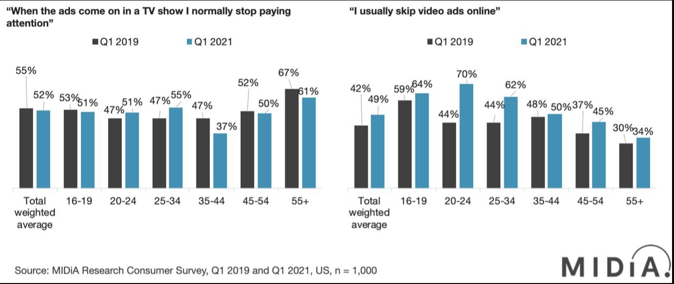Consumer responses to ads - US - Q1 2019-Q1 2021