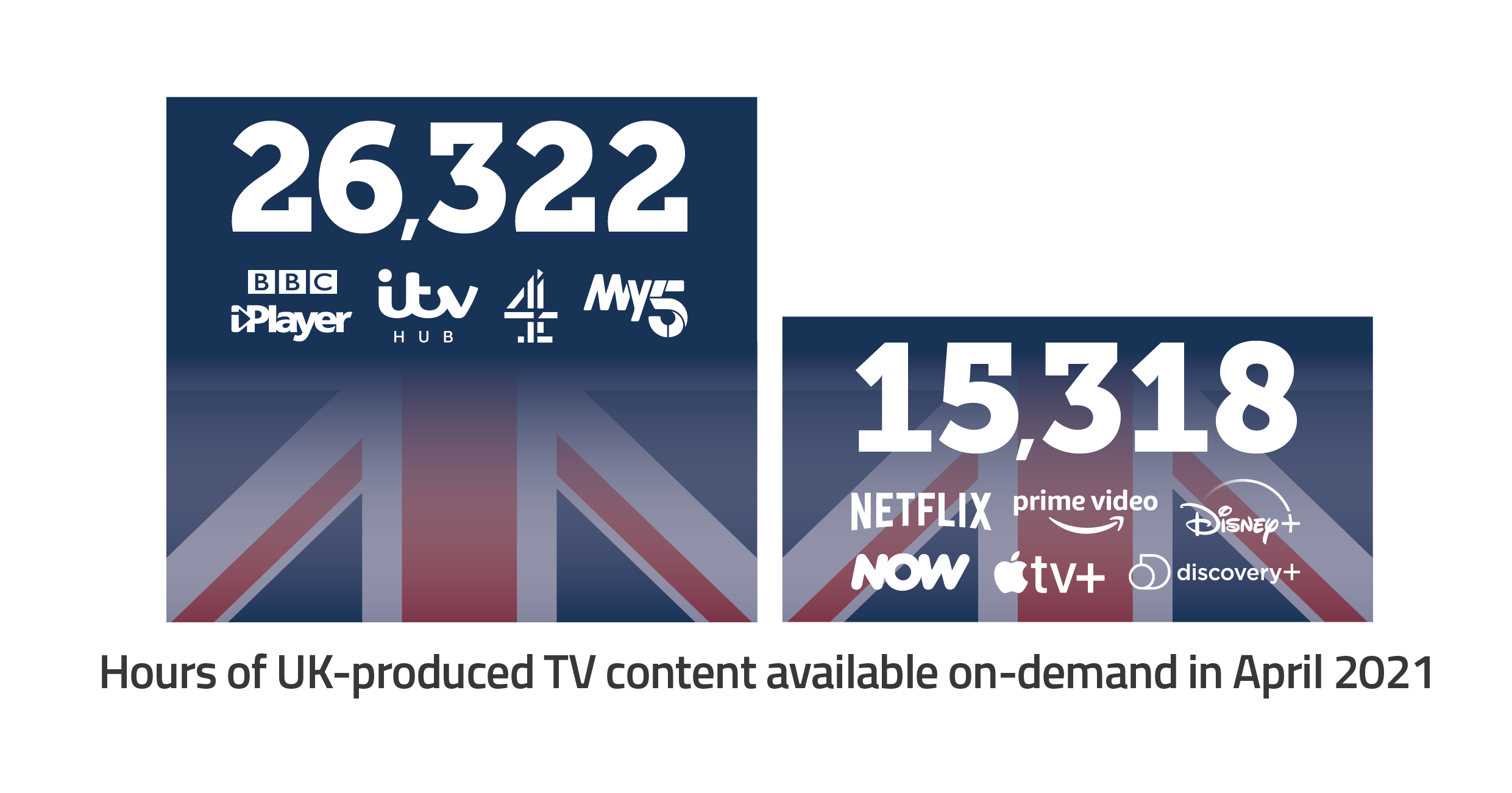 Hours of UK-produced TV content available on-demand in April 2021