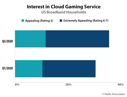 Interest In Cloud Gaming - US - 3Q 2020, 1Q 2020