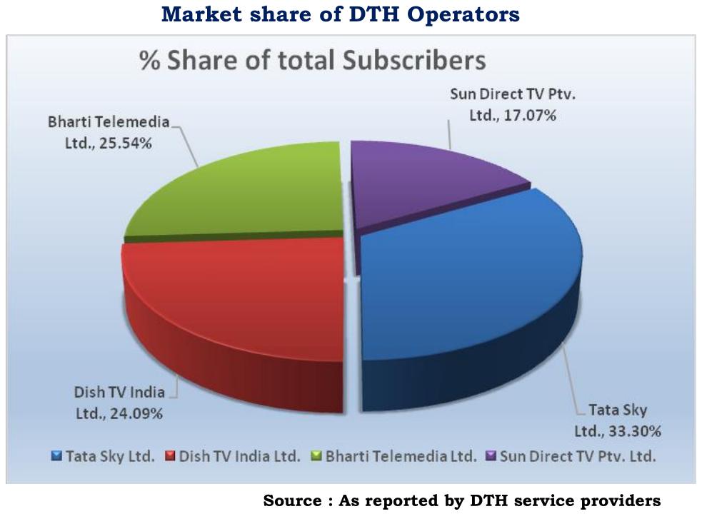Market Share Of DTH Operators - India, End-1Q 2021 - Tata Sky 33.30%, Bharti Telemedia 25.54%, Dish TV India 24.09%,Sun Direct TV 17.07%