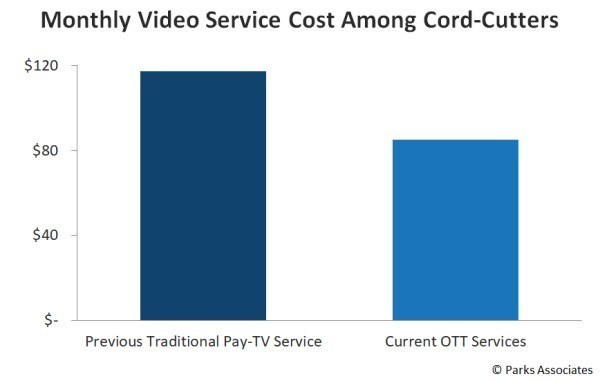 Monthly Video Service Cost Among Cord Cutters - Previous Traditional Pay TV Service, Current OTT Services