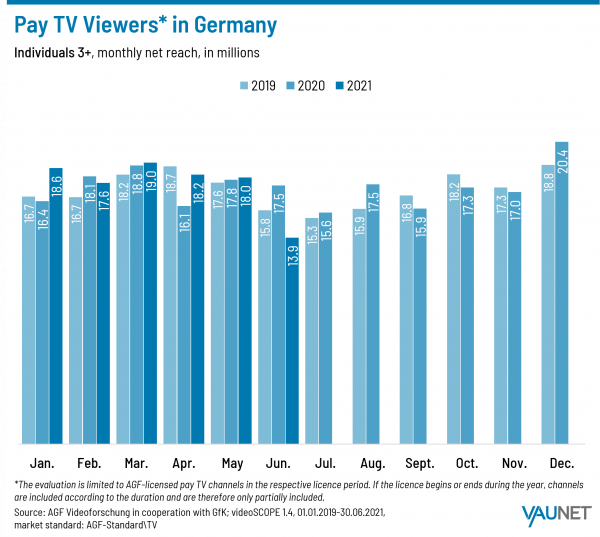 Pay TV Viewers in Germany - 2019, 2020, 2021