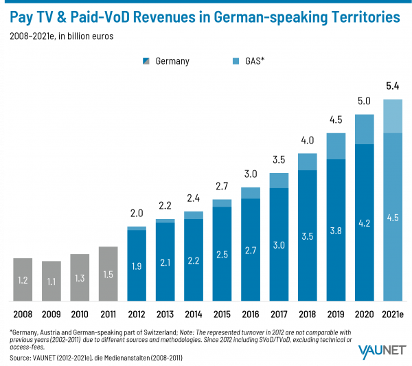 Pay TV and Paid-VOD Revenues in German-speaking Territories - 2008-2021