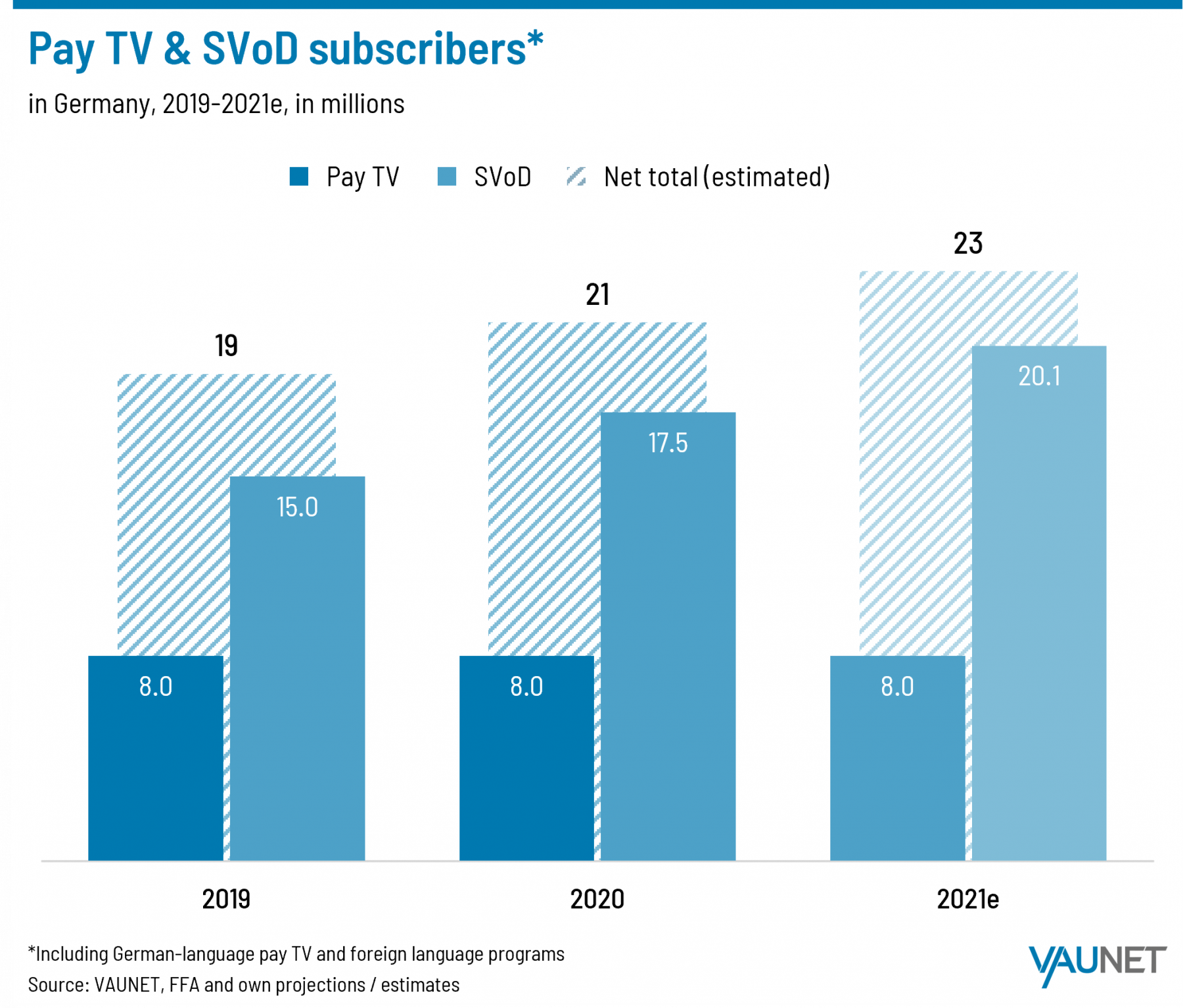 Pay TV and SVOD Subscribers - Germany - 2019-2021
