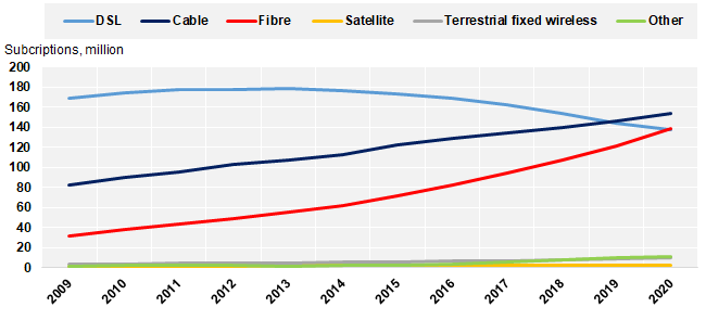 Progression in fixed broadband subscriptions by technology - DSL, Cable, Fibre, Satellite, Terrestrial fixed wireless, Other - 2009-2020