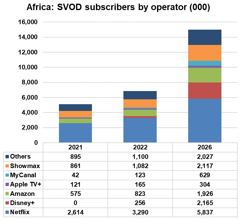Africa: SVOD subscribers by operator - Netflix, Disney+, Amazon, Apple TV+, MyCanal, Showmax, Others - 2021, 2022, 2026