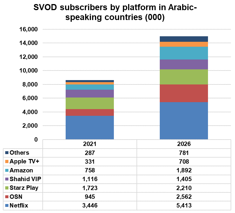 SVOD subscribers by platform in Arabic-speaking countries - Netflix, OSN, Starz Play, Shahid VIP, Amazon, Apple TV+, Others - 2021, 2016