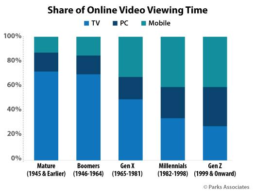 U.S. Share of Online Video Viewing Time - Mature, Boomers, Gen X, Millennials, Gen Z - TV, PC, Mobile