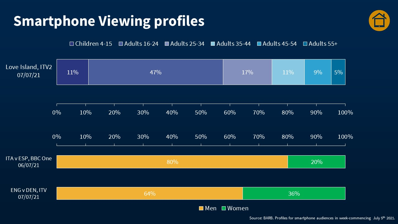 Smartphone viewing profiles