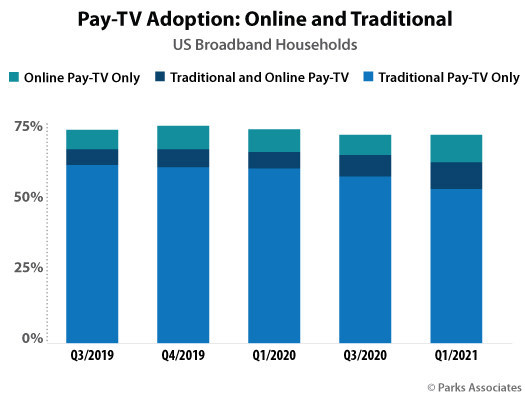U.S. Pay TV Adoption - Online and Traditional - 2019-2021