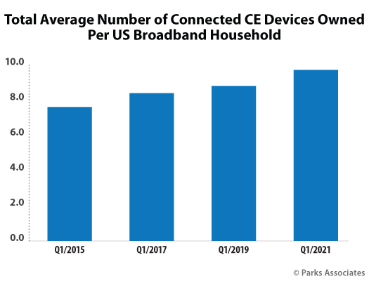 Average Number of Connected CE Devices per Household - US - 2015-2021