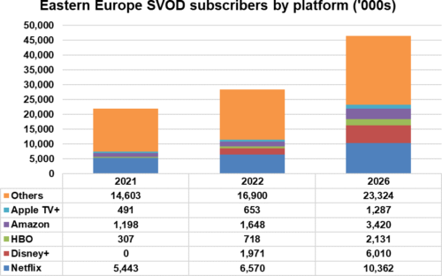 Eastern Europe SVOD subscribers by platform - Netflix, Disney+, HBO, Amazon, Apple TV+, Others - 2021, 2022, 2026