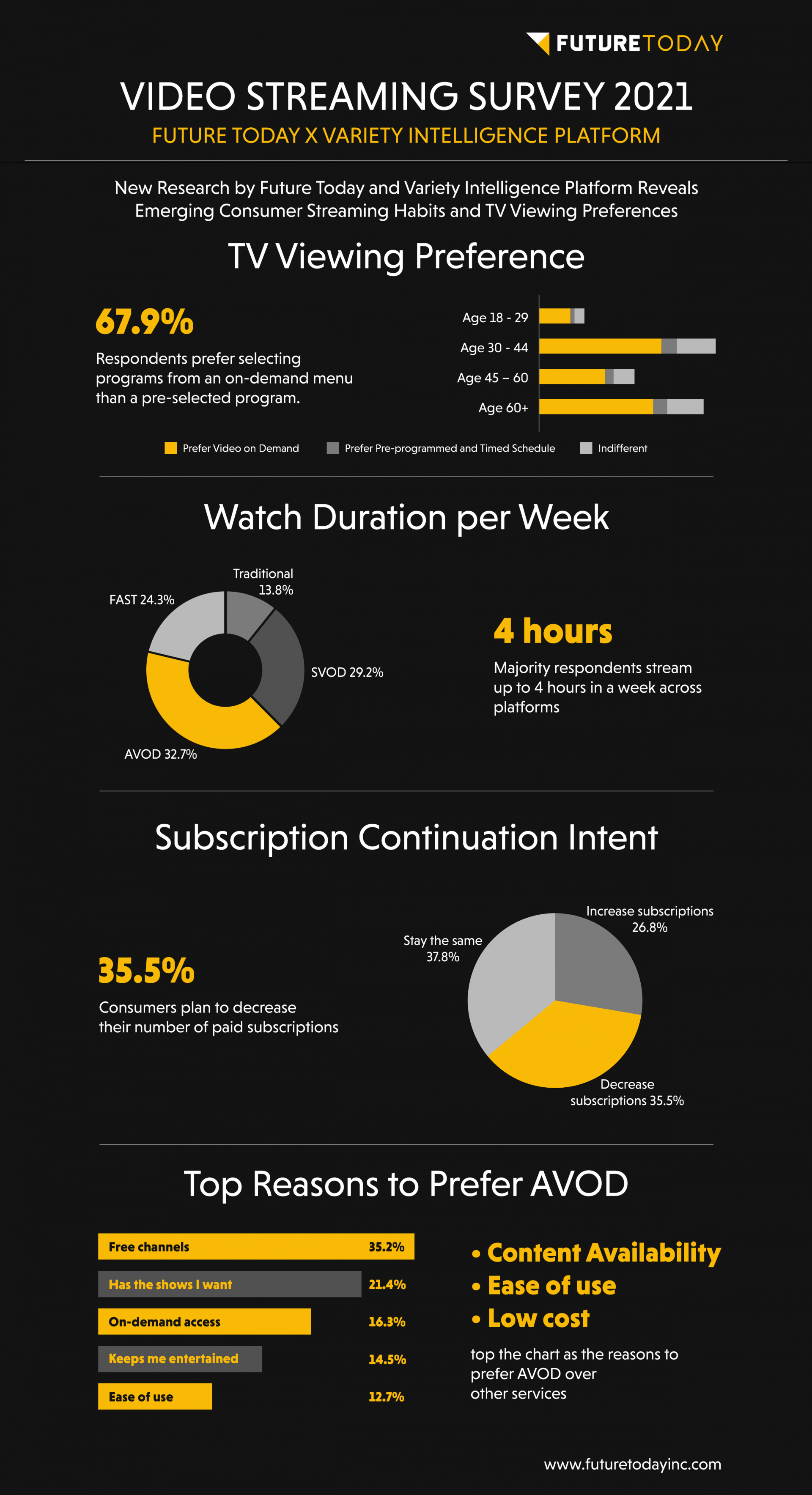 Future Today x Variety Intelligence Platform Streaming Study Infographic