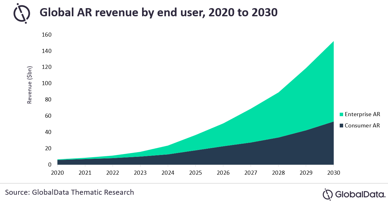 Global AR revenue by end user - 2020-2030