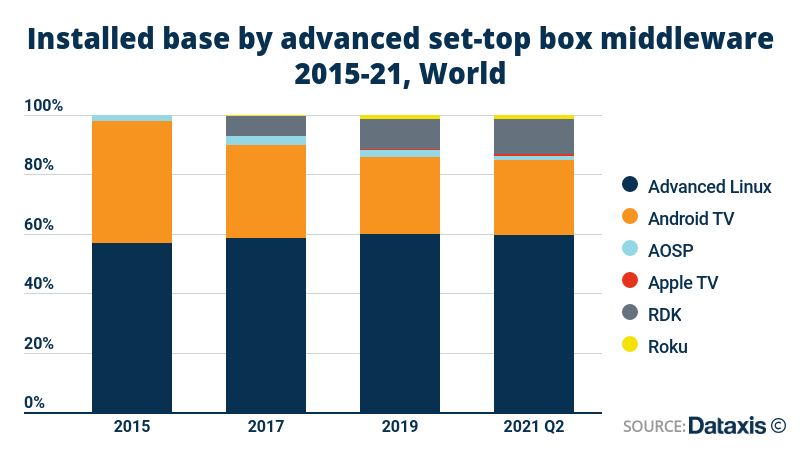 Dataxis: Global installed base by advanced set top box middleware - Linux, Android TV, AOSP, Apple TV, RDK Management, Roku - 2015-2021