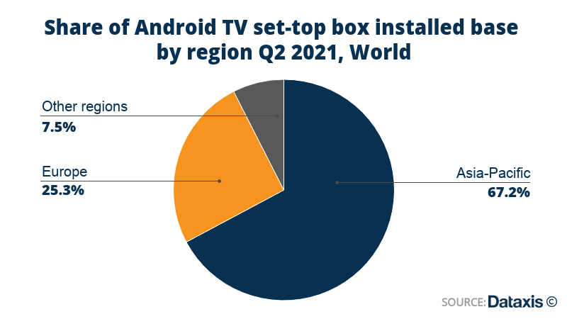 Dataxis: Global share of Android TV set-top box installed base by region - Asia-Pacific, Europe, Others - 2Q 2021