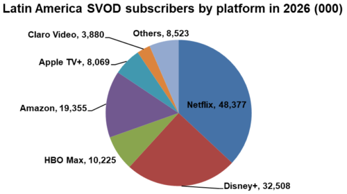 SVOD subscribers by platform in 2026 - Netflix, Disney+, HBO Max, Amazon, Apple TV+, Claro Video, Others - Latin America