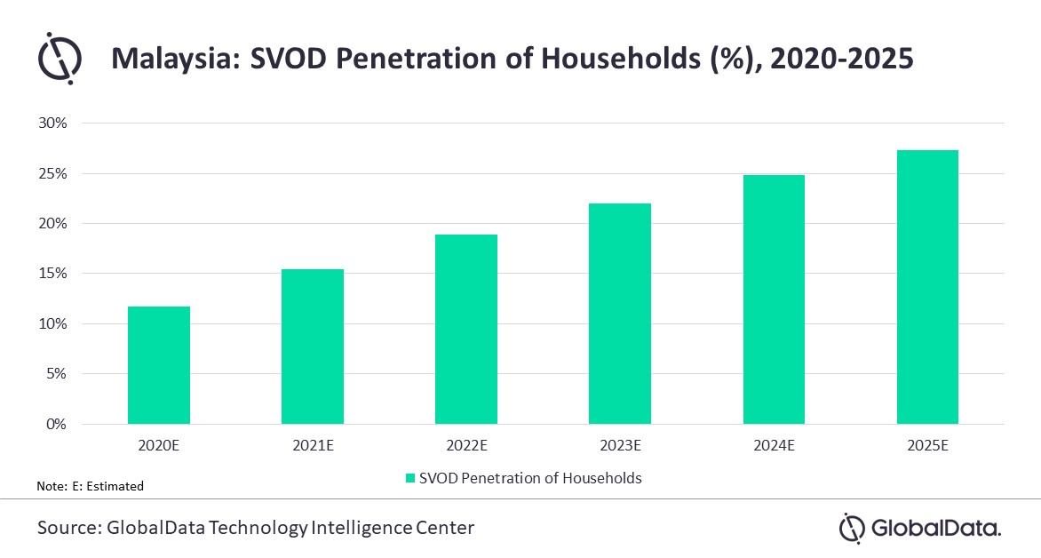 Malaysia SVOD Penetration of Households - 2020-2025