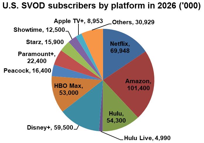 SVOD subscribers by platform - Netflix, Amazon, Hulu, Hulu Live, Disney+, HBO Max, Peacock, Paramount+, Starz, Showtime, Apple TV+, Others - U.S. - 2026