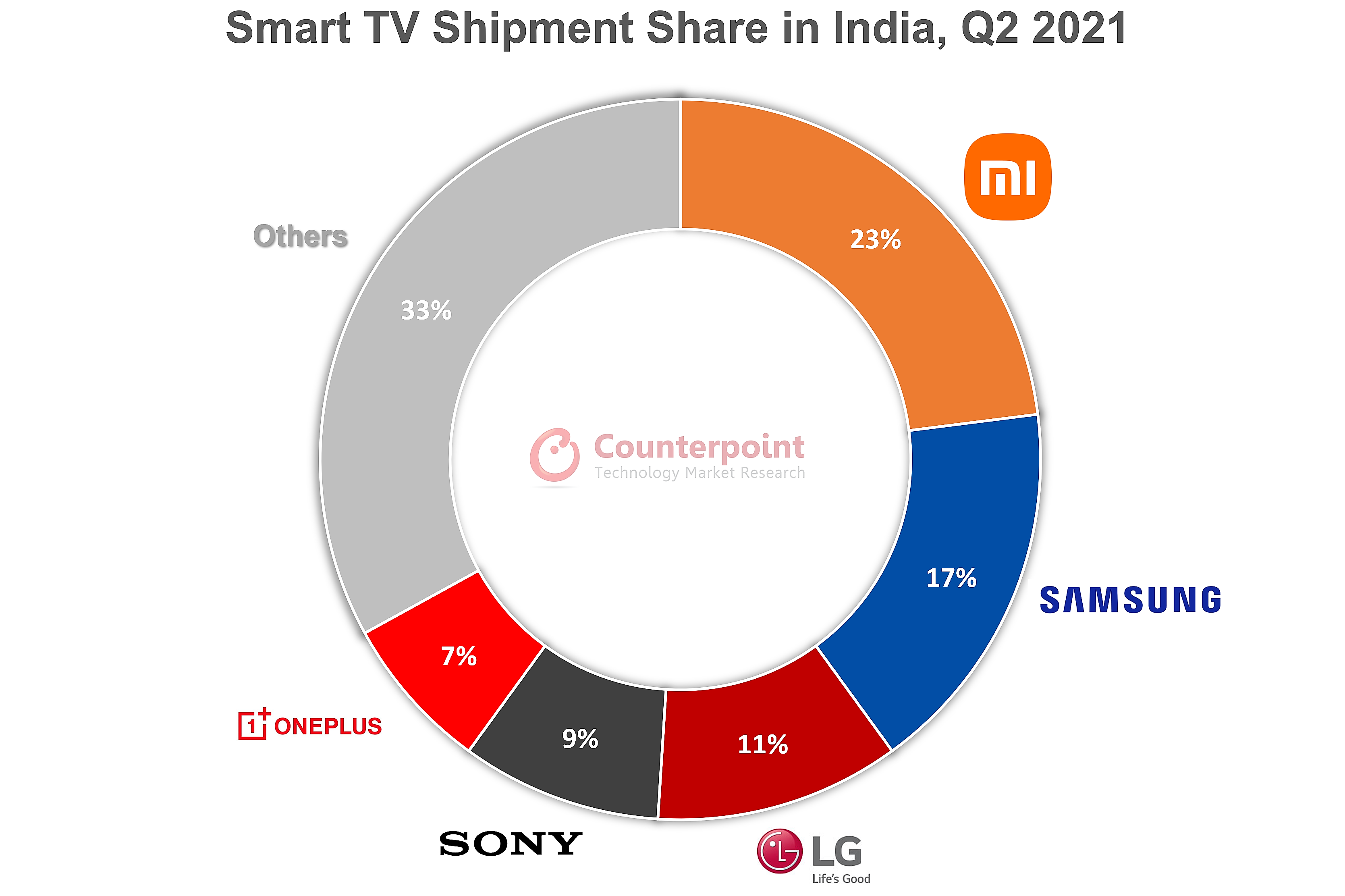 Smart TV Shipment Share in India - Xiaomi, Samsung, LG Electronics, Sony Corp., OnePlus, Others - 2Q 2021