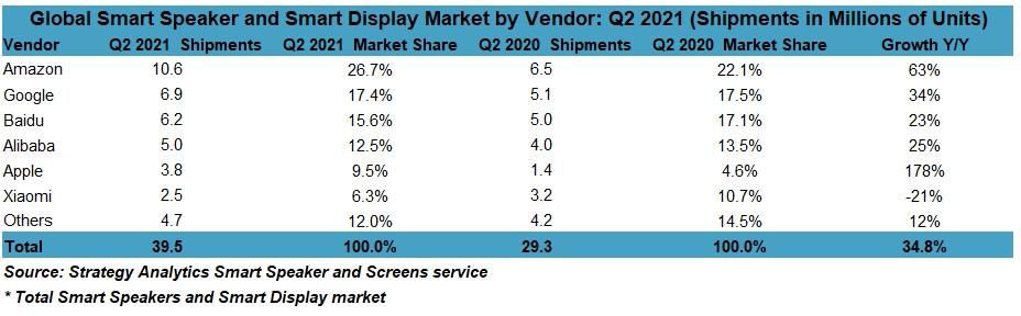 Strategy Analytics: Global Smart Speaker and Smart Display Market - Amazon, Google, Baidu, Alibaba, Apple, Xiaomi, Others - Q2 2021