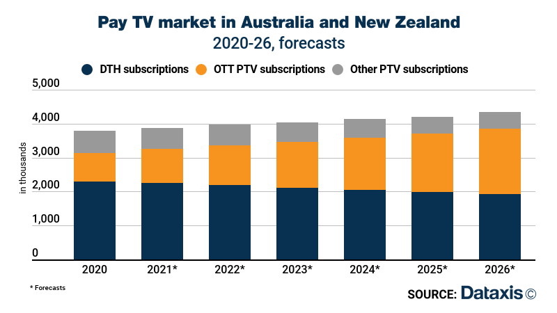 Pay TV subscriptions in Australia and New Zealand - DTH, OTT Pay TV, Other Pay TV - 2020-2026